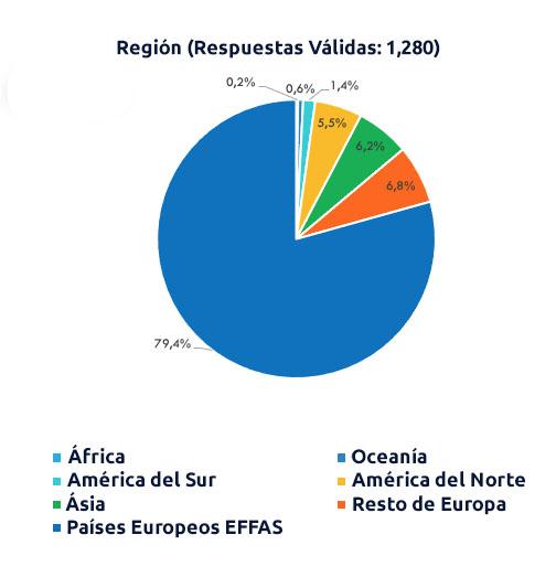 región-titulados-cesga